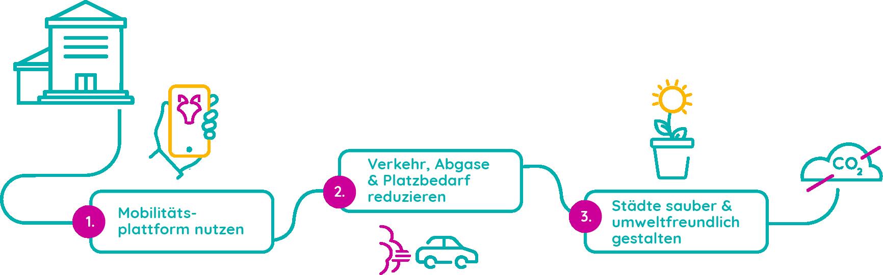 Better Mobility - Mobilitätstreiber - Die Stadt