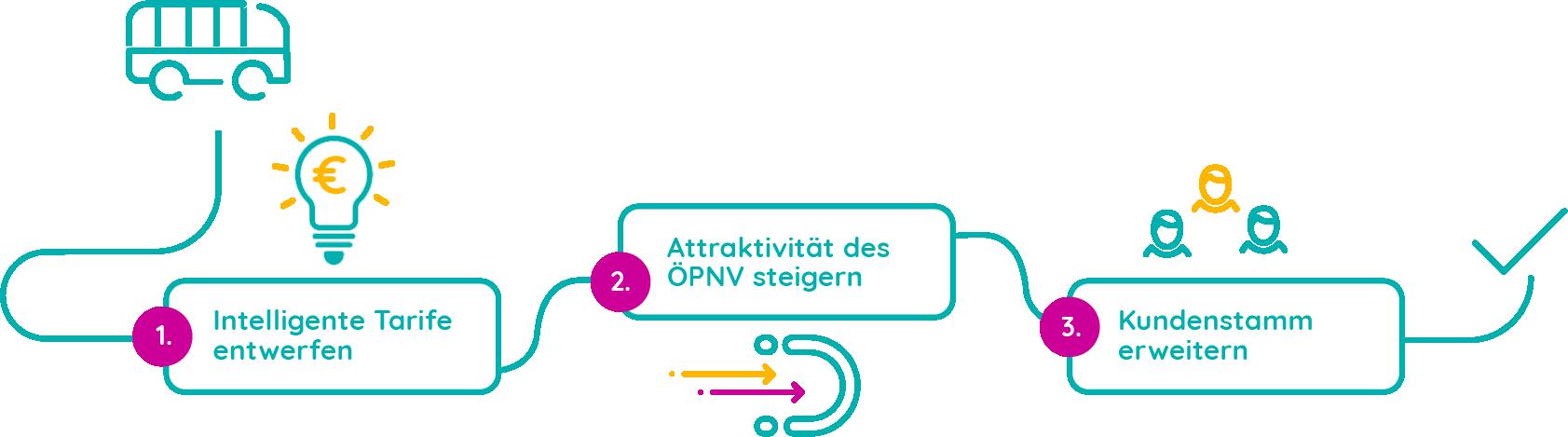 Better Mobility - Mobilitätstreiber - Der ÖPNV