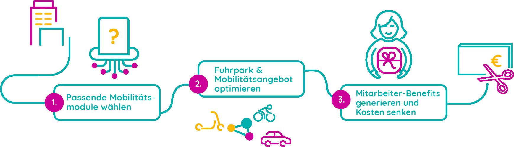 Better Mobility - Mobilitätstreiber - Das Unternehmen