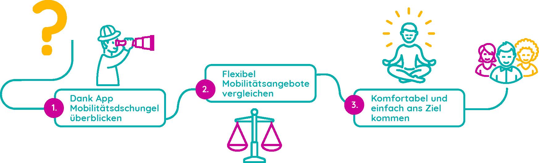 Better Mobility - Mobilitätstreiber - Der Bürger
