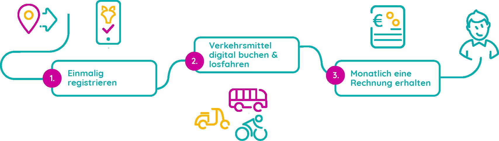 Der Mobility Broker – die multimodale Mobilitätsplattform für Ihre Stadt!